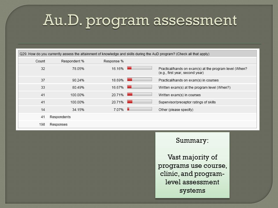 Summary: Vast majority of programs use course, clinic, and program- level assessment systems Summary: Vast majority of programs use course, clinic, and program- level assessment systems