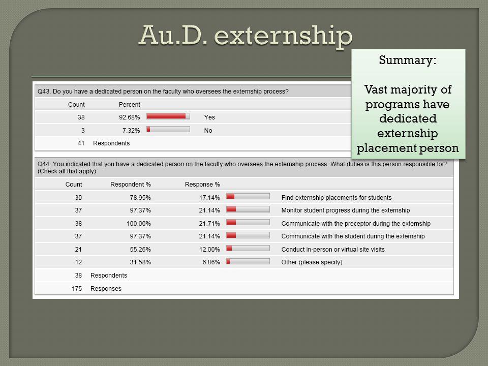 Summary: Vast majority of programs have dedicated externship placement person Summary: Vast majority of programs have dedicated externship placement person