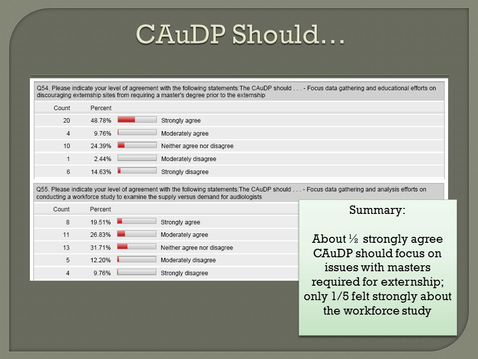 Summary: About ½ strongly agree CAuDP should focus on issues with masters required for externship; only 1/5 felt strongly about the workforce study Summary: About ½ strongly agree CAuDP should focus on issues with masters required for externship; only 1/5 felt strongly about the workforce study
