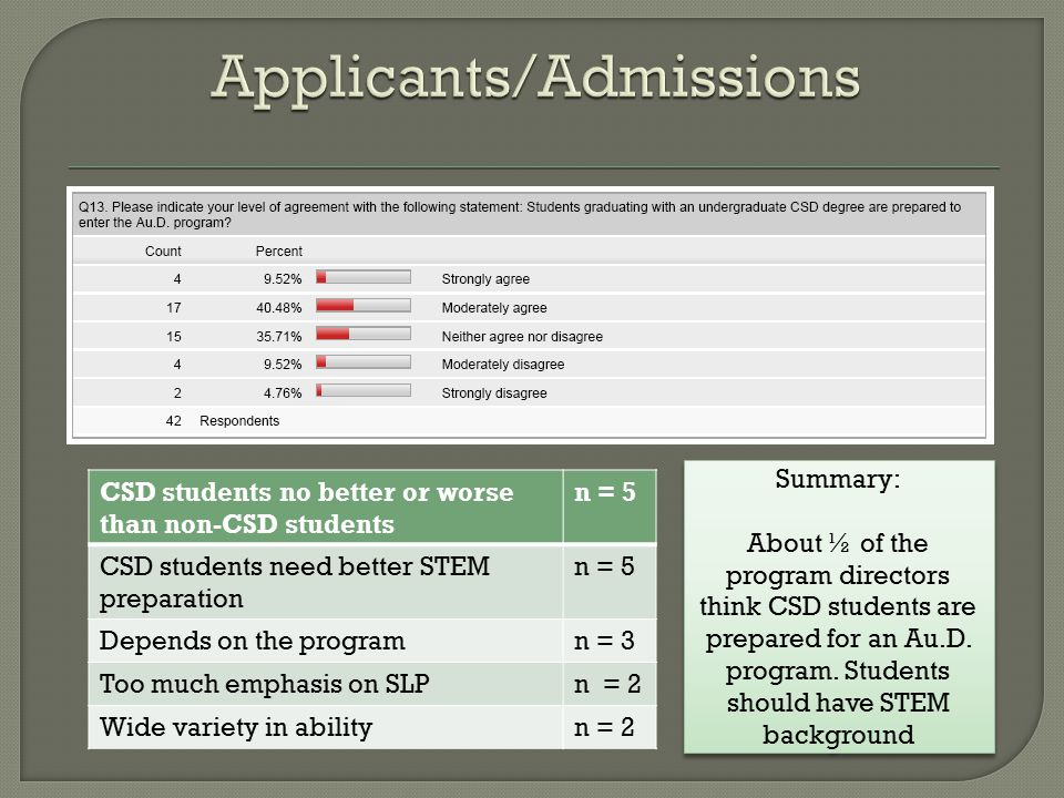 Summary: About ½ of the program directors think CSD students are prepared for an Au.D.