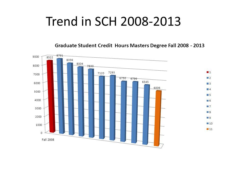 Trend in SCH 2008-2013