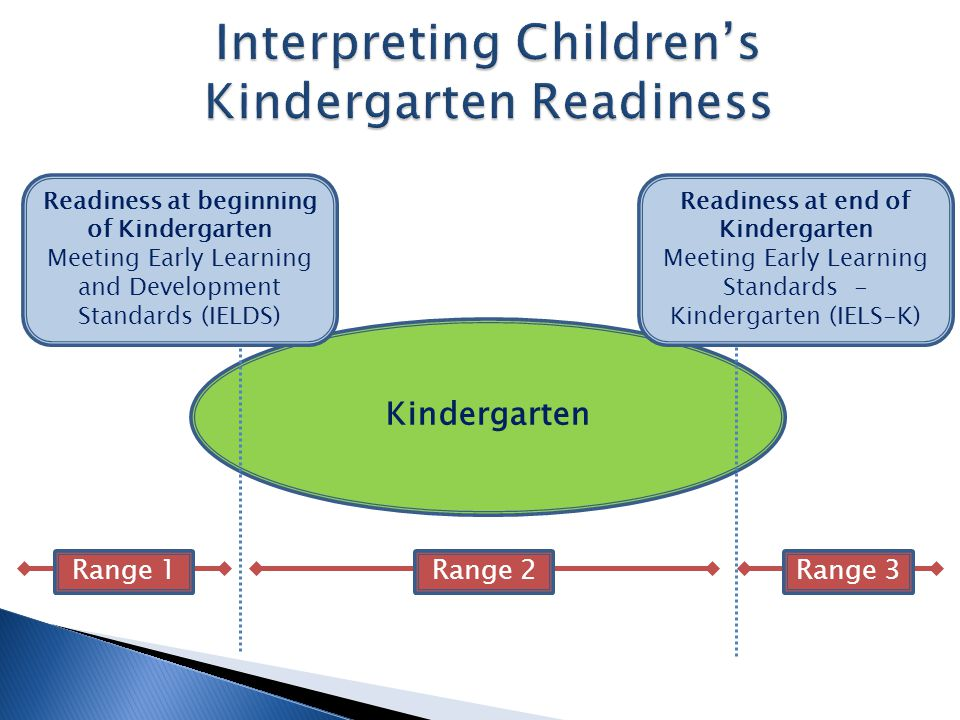 Kindergarten Range 1Range 2Range 3 Readiness at beginning of Kindergarten Meeting Early Learning and Development Standards (IELDS) Readiness at end of Kindergarten Meeting Early Learning Standards - Kindergarten (IELS-K)