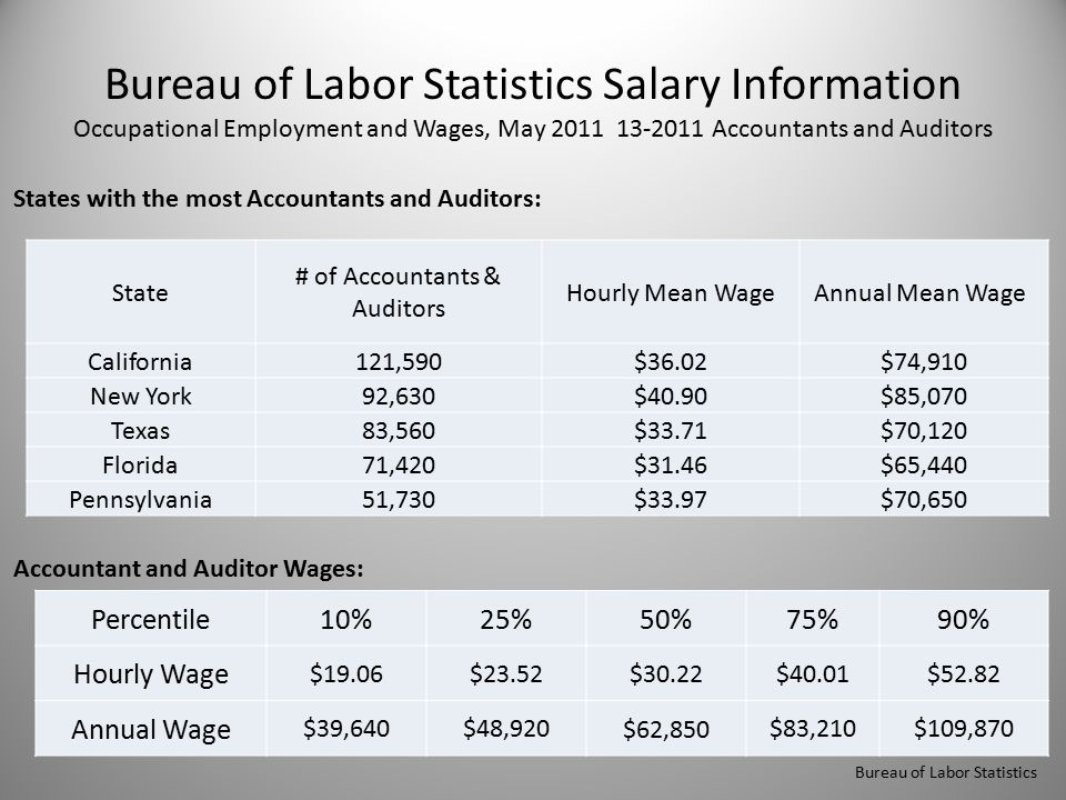 Bureau of Labor Statistics Salary Information Occupational Employment and Wages, May 2011 13-2011 Accountants and Auditors States with the most Accountants and Auditors: Accountant and Auditor Wages: Bureau of Labor Statistics State # of Accountants & Auditors Hourly Mean WageAnnual Mean Wage California121,590$36.02$74,910 New York92,630$40.90$85,070 Texas83,560$33.71$70,120 Florida71,420$31.46$65,440 Pennsylvania51,730$33.97$70,650 Percentile10%25%50%75%90% Hourly Wage $19.06$23.52 $30.22 $40.01$52.82 Annual Wage $39,640$48,920 $62,850 $83,210$109,870