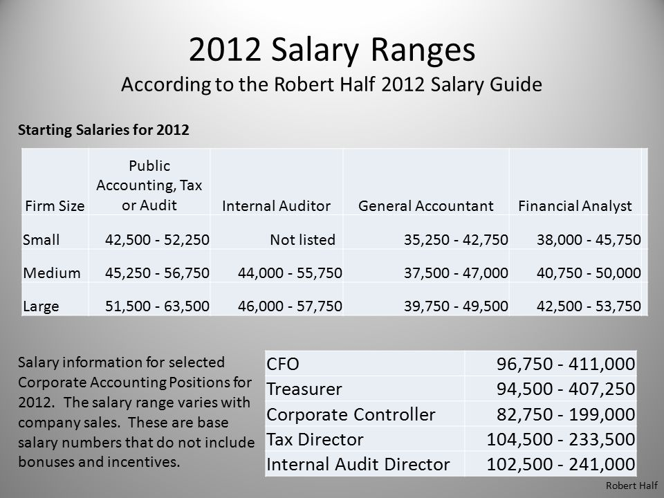 2012 Salary Ranges According to the Robert Half 2012 Salary Guide Starting Salaries for 2012 Firm Size Public Accounting, Tax or AuditInternal Auditor