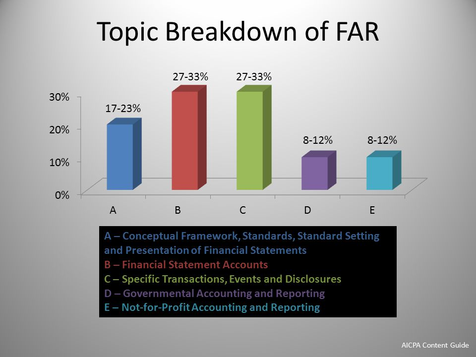 Topic Breakdown of FAR A – Conceptual Framework, Standards, Standard Setting and Presentation of Financial Statements B – Financial Statement Accounts C – Specific Transactions, Events and Disclosures D – Governmental Accounting and Reporting E – Not-for-Profit Accounting and Reporting AICPA Content Guide
