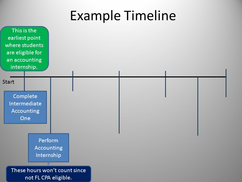 Example Timeline Complete Intermediate Accounting One Perform Accounting Internship This is the earliest point where students are eligible for an accounting internship.