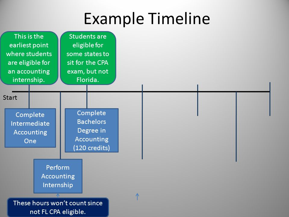 Example Timeline Complete Intermediate Accounting One Complete Bachelors Degree in Accounting (120 credits) Perform Accounting Internship This is the earliest point where students are eligible for an accounting internship.