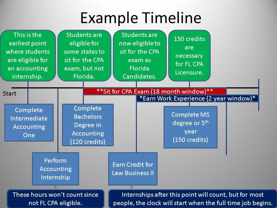 Example Timeline Complete Intermediate Accounting One Complete Bachelors Degree in Accounting (120 credits) Perform Accounting Internship Earn Credit for Law Business II Complete MS degree or 5 th year (150 credits) This is the earliest point where students are eligible for an accounting internship.