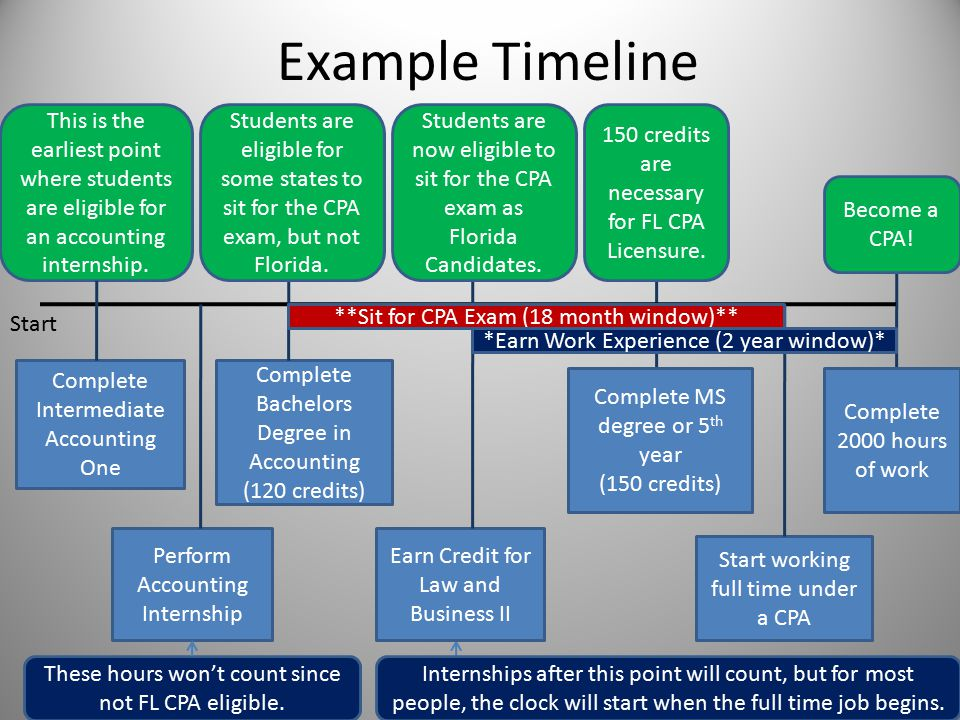 Example Timeline Complete Intermediate Accounting One Complete Bachelors Degree in Accounting (120 credits) Perform Accounting Internship Earn Credit for Law and Business II Complete MS degree or 5 th year (150 credits) Start working full time under a CPA Complete 2000 hours of work This is the earliest point where students are eligible for an accounting internship.