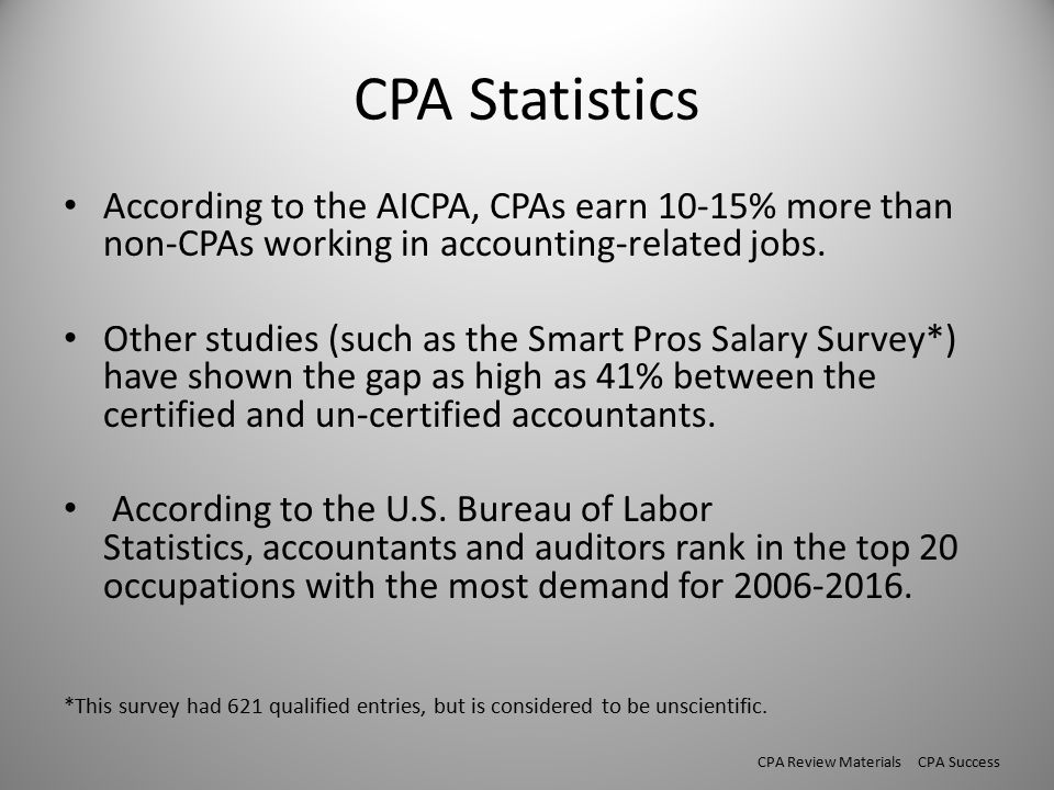 CPA Statistics According to the AICPA, CPAs earn 10-15% more than non-CPAs working in accounting-related jobs.