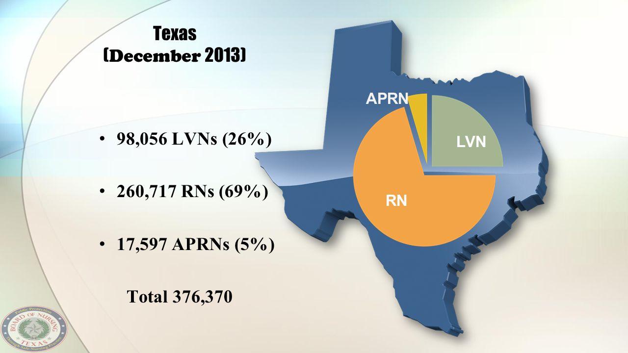RN APRN LVN Texas ( December 2013) 98,056 LVNs (26%) 260,717 RNs (69%) 17,597 APRNs (5%) Total 376,370