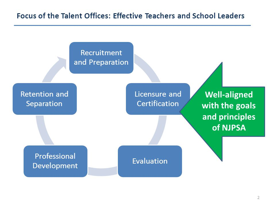 Focus of the Talent Offices: Effective Teachers and School Leaders 2 Recruitment and Preparation Licensure and Certification Evaluation Professional Development Retention and Separation Well-aligned with the goals and principles of NJPSA