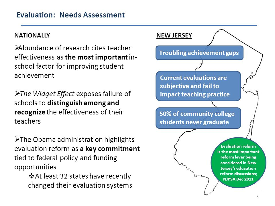 Evaluation: Needs Assessment 5 Current evaluations are subjective and fail to impact teaching practice NEW JERSEY Troubling achievement gaps 50% of community college students never graduate NATIONALLY  Abundance of research cites teacher effectiveness as the most important in- school factor for improving student achievement  The Widget Effect exposes failure of schools to distinguish among and recognize the effectiveness of their teachers  The Obama administration highlights evaluation reform as a key commitment tied to federal policy and funding opportunities  At least 32 states have recently changed their evaluation systems Evaluation reform is the most important reform lever being considered in New Jersey's education reform discussions; NJPSA Dec 2011
