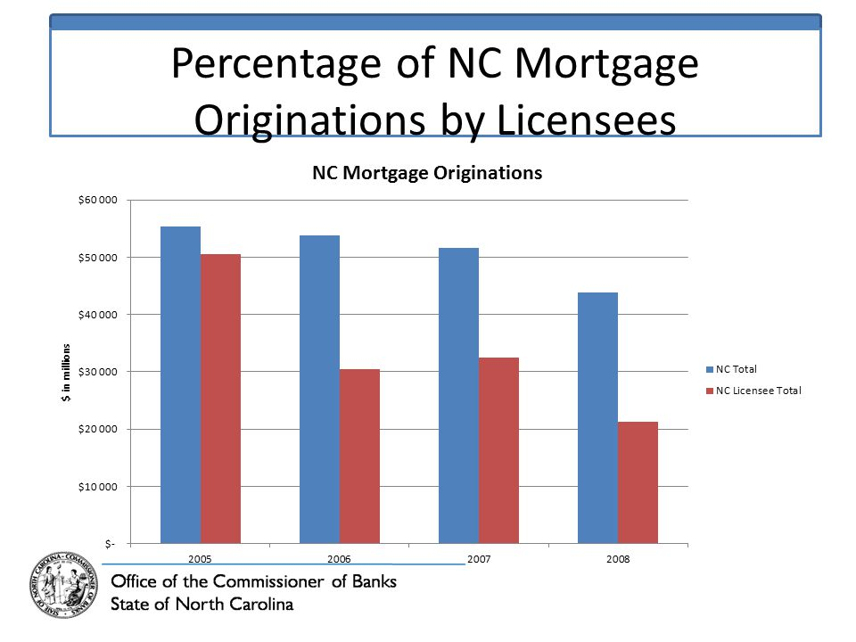 Percentage of NC Mortgage Originations by Licensees