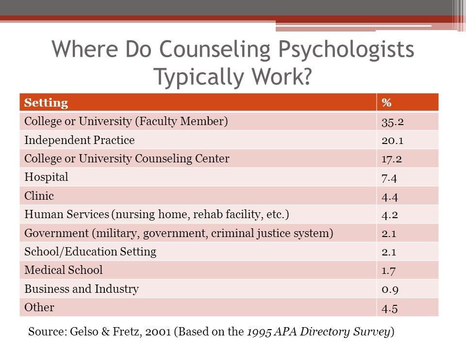 Where Do Counseling Psychologists Typically Work? Setting% College or University (Faculty Member)35.2 Independent Practice20.1 College or University C