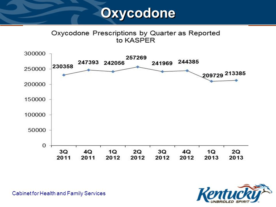 Cabinet for Health and Family Services Oxycodone