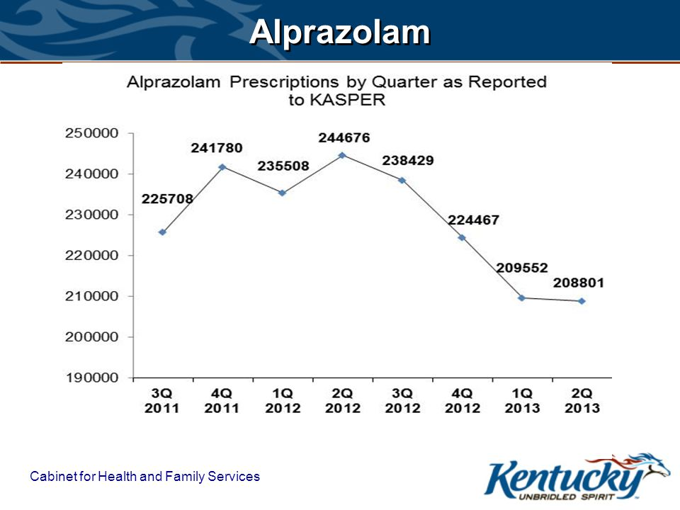 Cabinet for Health and Family Services Alprazolam