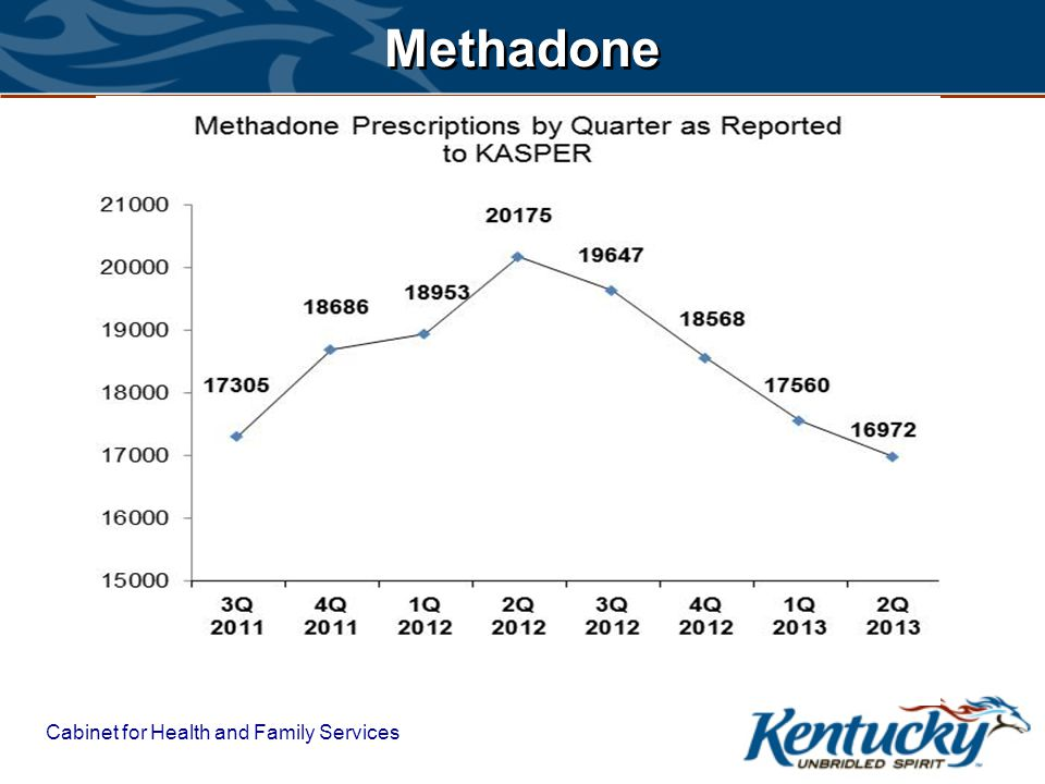 Cabinet for Health and Family Services Methadone