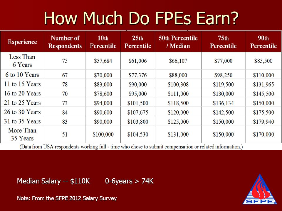 How Much Do FPEs Earn? Median Salary -- $110K 0-6years > 74K Note: From the SFPE 2012 Salary Survey