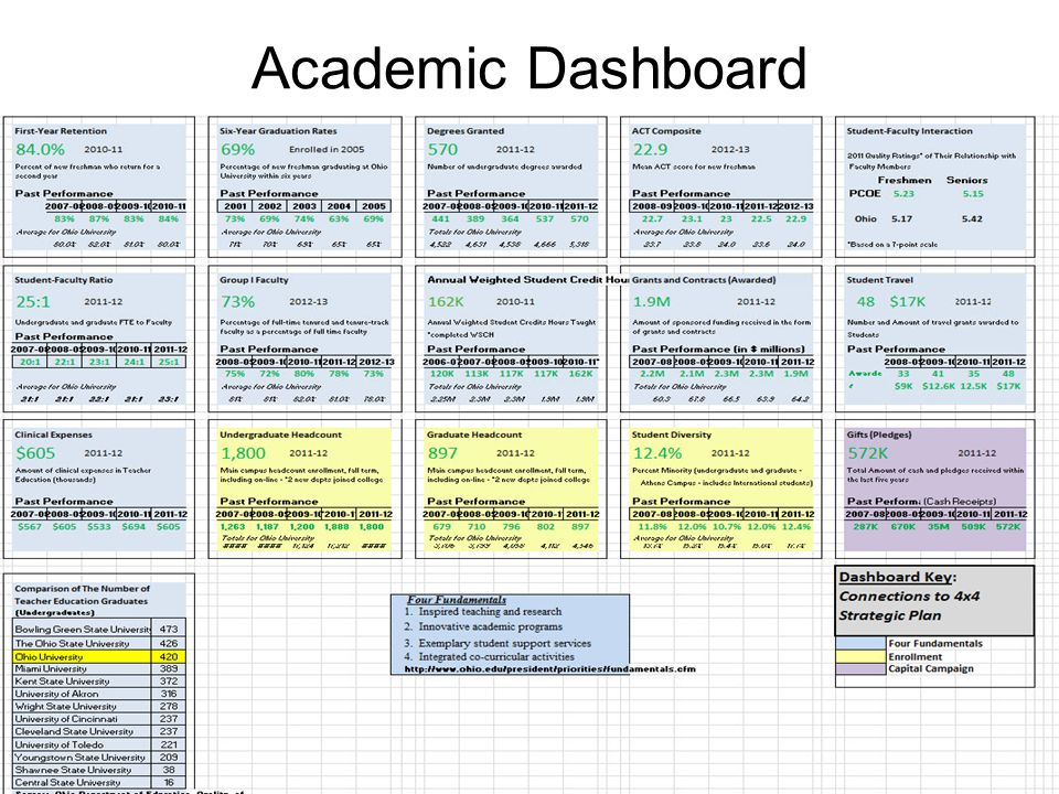 Academic Dashboard