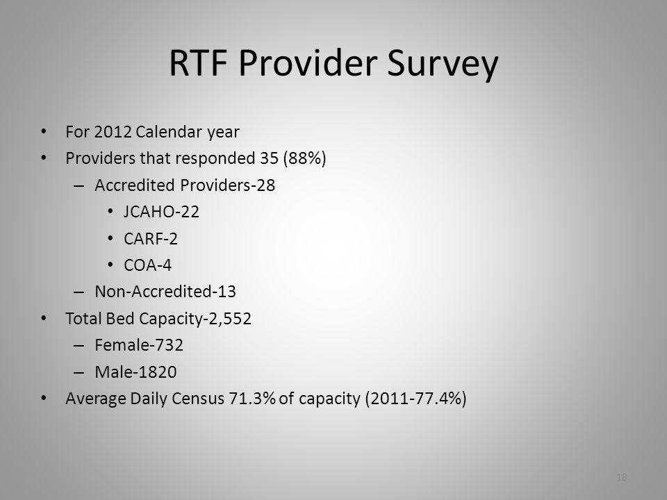 RTF Provider Survey For 2012 Calendar year Providers that responded 35 (88%) – Accredited Providers-28 JCAHO-22 CARF-2 COA-4 – Non-Accredited-13 Total Bed Capacity-2,552 – Female-732 – Male-1820 Average Daily Census 71.3% of capacity (2011-77.4%) 18