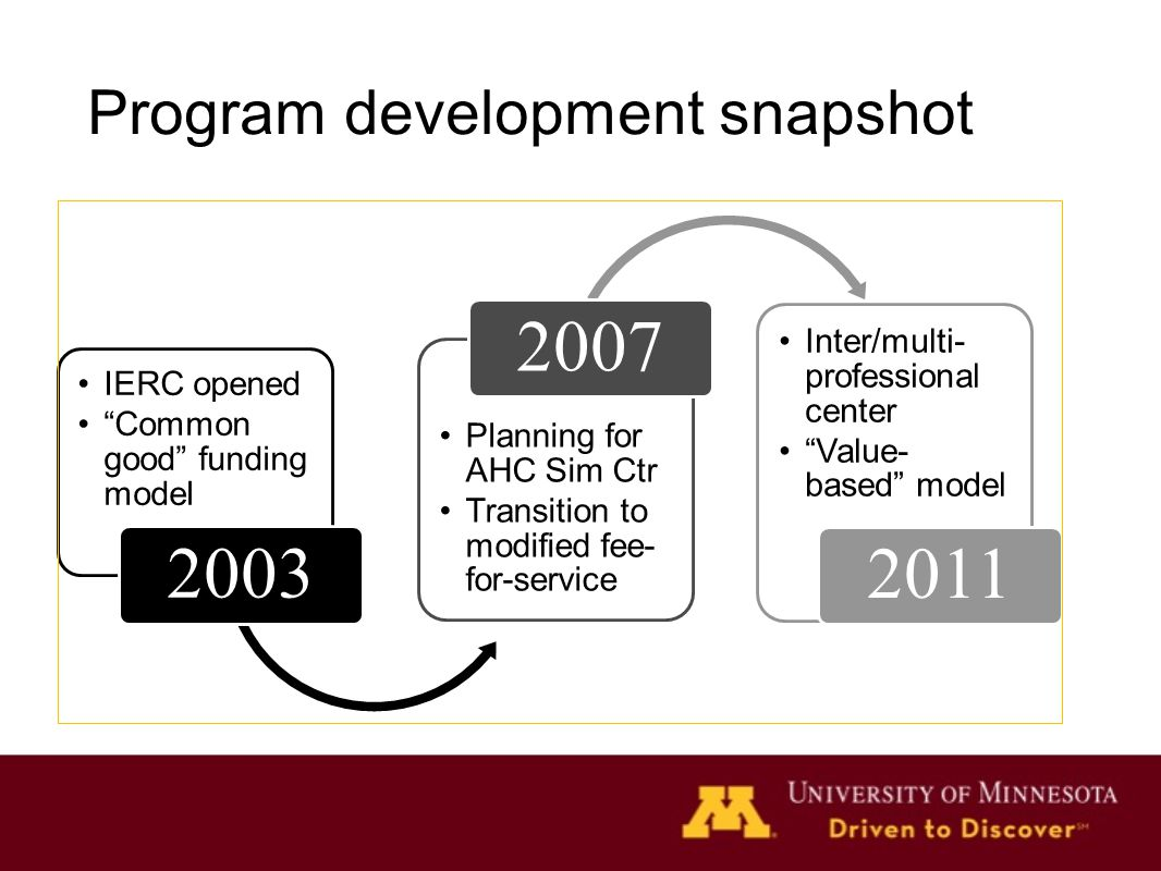 Program development snapshot IERC opened Common good funding model 2003 Planning for AHC Sim Ctr Transition to modified fee- for-service 2007 Inter/multi- professional center Value- based model 2011