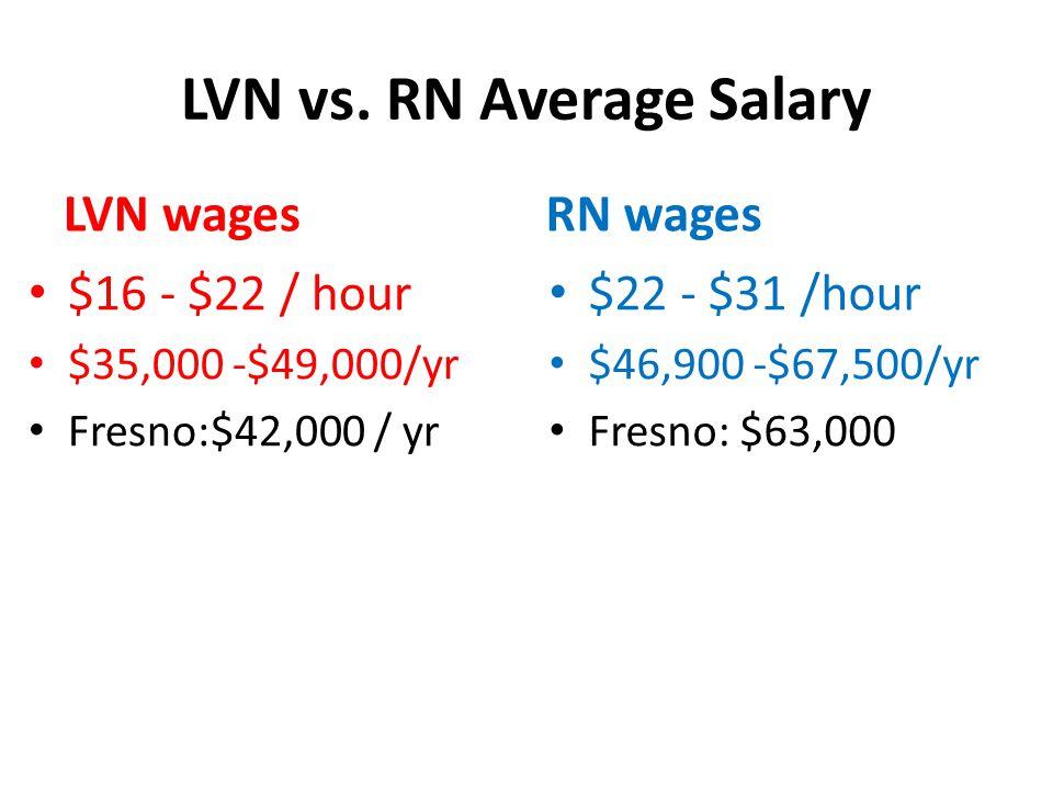 LVN vs.
