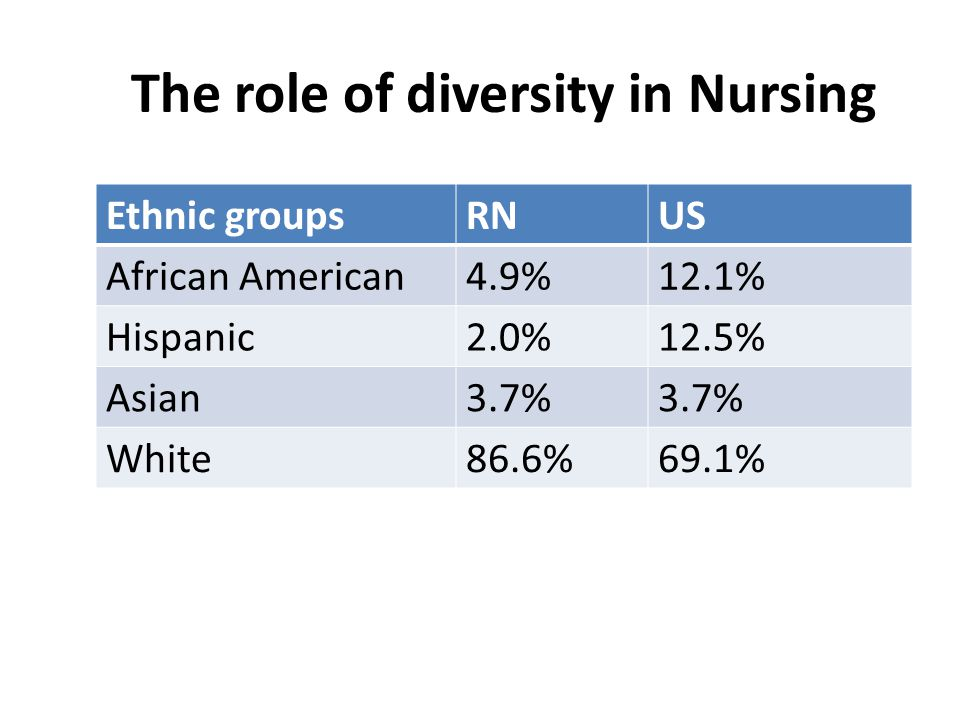 The role of diversity in Nursing Ethnic groupsRNUS African American4.9%12.1% Hispanic2.0%12.5% Asian3.7% White86.6%69.1%