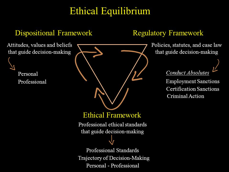 Ethical Equilibrium Dispositional Framework Attitudes, values and beliefs that guide decision-making Regulatory Framework Policies, statutes, and case law that guide decision-making Ethical Framework Professional ethical standards that guide decision-making Conduct Absolutes Employment Sanctions Certification Sanctions Criminal Action Professional Personal Professional Standards Personal - Professional Trajectory of Decision-Making