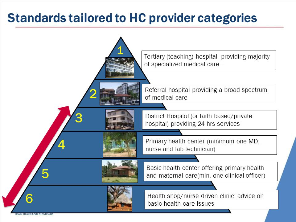 Standards tailored to HC provider categories 1 2 3 4 5 Tertiary (teaching) hospital- providing majority of specialized medical care.