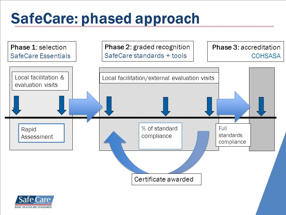 SafeCare: phased approach vv Phase 1: selection SafeCare Essentials Phase 2: graded recognition SafeCare standards + tools Phase 3: accreditation COHS