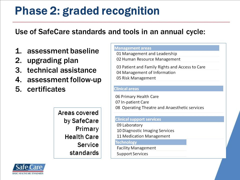Summary of areas covered by hospital standards Phase 2: graded recognition Areas covered by SafeCare Primary Health Care Service standards Use of SafeCare standards and tools in an annual cycle: 1.assessment baseline 2.upgrading plan 3.technical assistance 4.assessment follow-up 5.certificates