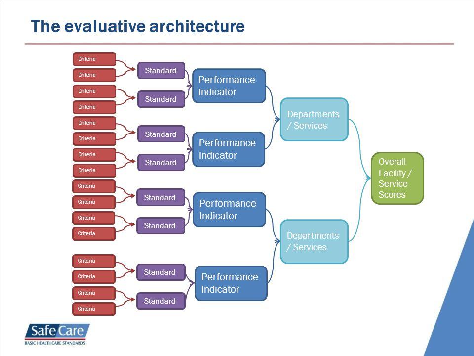 The evaluative architecture Departments / Services Standard Criteria Standard Performance Indicator Overall Facility / Service Scores Standard Criteri