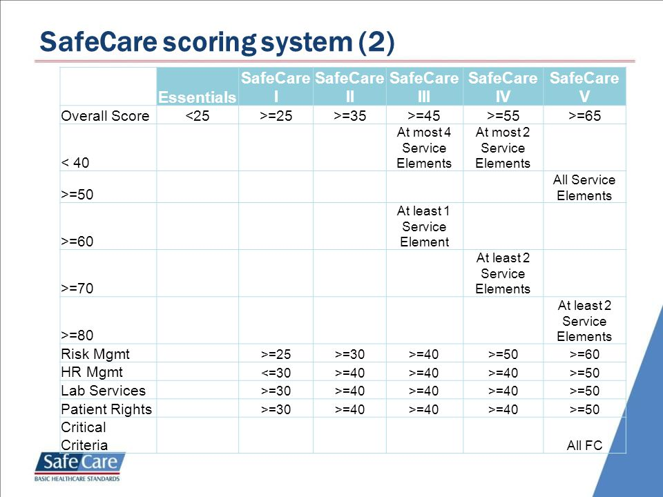 Essentials SafeCare I SafeCare II SafeCare III SafeCare IV SafeCare V Overall Score<25>=25>=35>=45>=55>=65 < 40 At most 4 Service Elements At most 2 Service Elements >=50 All Service Elements >=60 At least 1 Service Element >=70 At least 2 Service Elements >=80 At least 2 Service Elements Risk Mgmt >=25>=30>=40>=50>=60 HR Mgmt <=30>=40 >=50 Lab Services >=30>=40 >=50 Patient Rights >=30>=40 >=50 Critical Criteria All FC SafeCare scoring system (2)