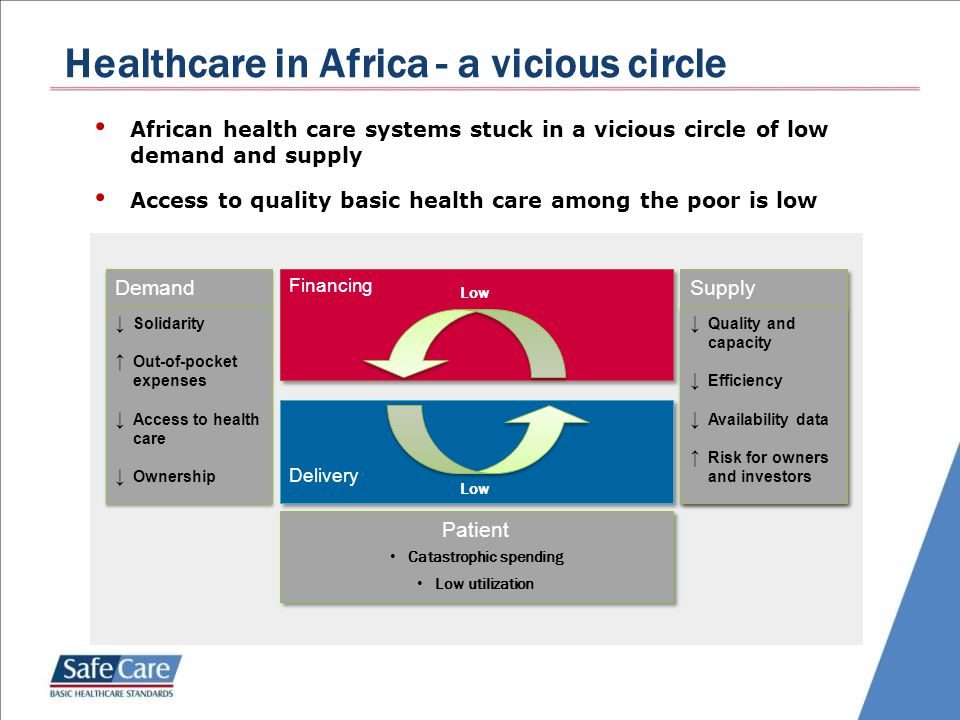 Healthcare in Africa - a vicious circle African health care systems stuck in a vicious circle of low demand and supply Access to quality basic health care among the poor is low Delivery Financing Demand ↓ Solidarity ↑ Out-of-pocket expenses ↓ Access to health care ↓ Ownership Supply ↓ Quality and capacity ↓ Efficiency ↓ Availability data ↑ Risk for owners and investors ↓ Quality and capacity ↓ Efficiency ↓ Availability data ↑ Risk for owners and investors Patient Catastrophic spending Low utilization Low
