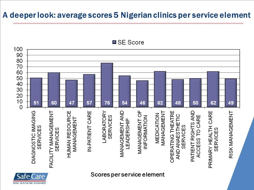 A deeper look: average scores 5 Nigerian clinics per service element Scores per service element