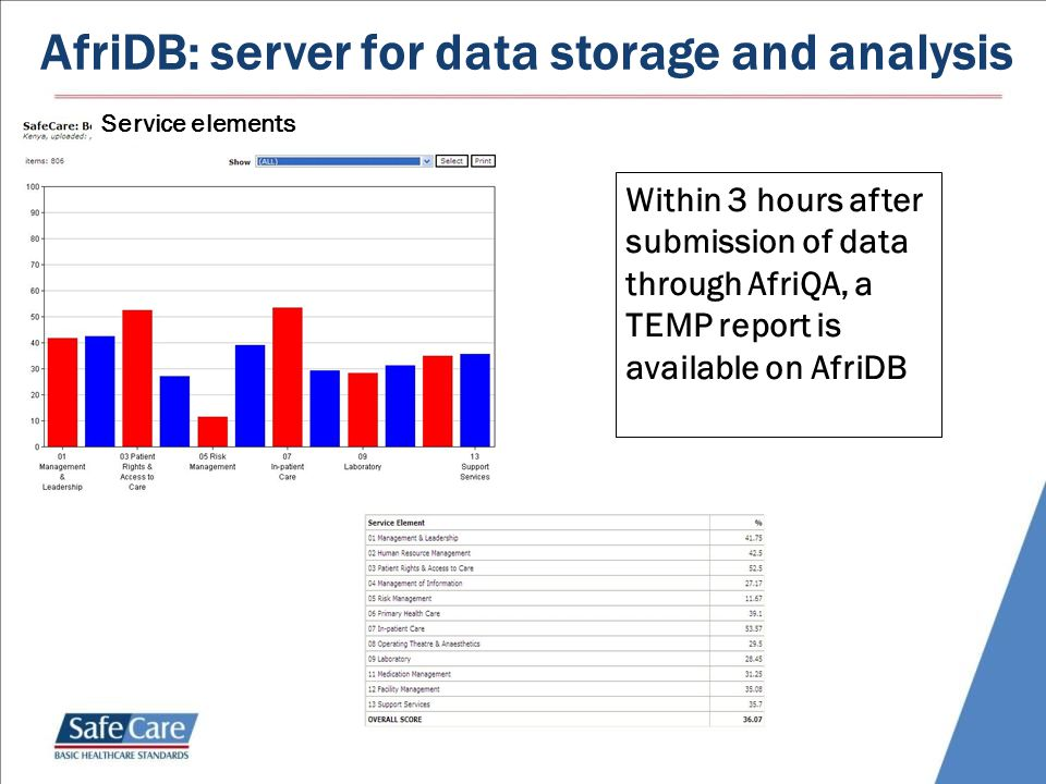 AfriDB: server for data storage and analysis Service elements Within 3 hours after submission of data through AfriQA, a TEMP report is available on AfriDB