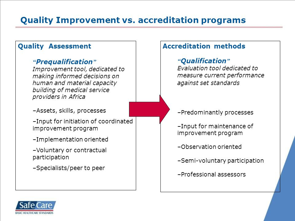 """Quality Improvement vs. accreditation programs Quality Assessment """" Prequalification """" Improvement tool, dedicated to making informed decisions on hum"""