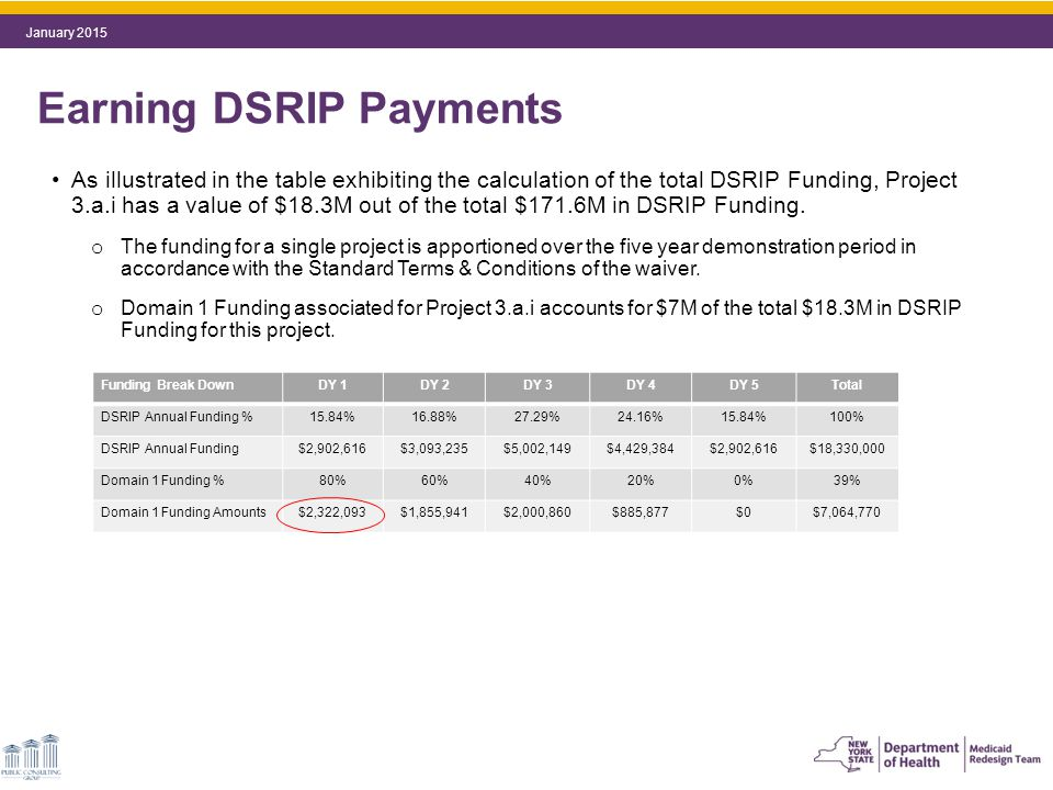 As illustrated in the table exhibiting the calculation of the total DSRIP Funding, Project 3.a.i has a value of $18.3M out of the total $171.6M in DSRIP Funding.