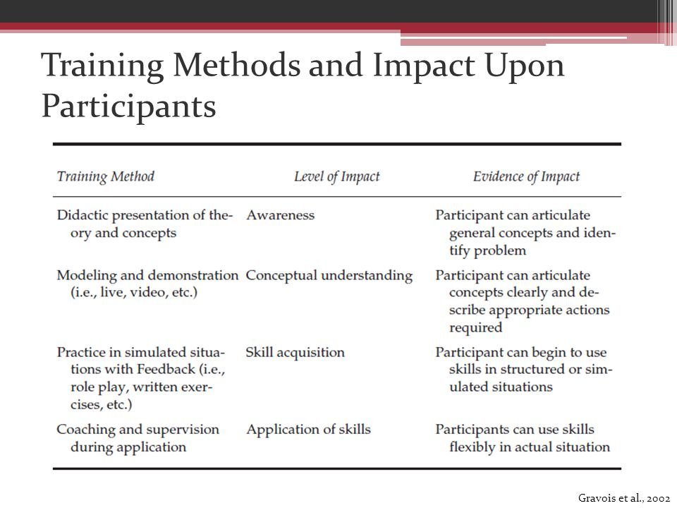 Training Methods and Impact Upon Participants Gravois et al., 2002