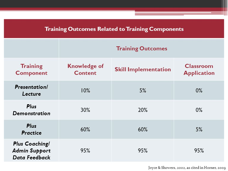 Training Outcomes Related to Training Components Training Outcomes Training Component Knowledge of Content Skill Implementation Classroom Application Presentation/ Lecture 10%5%0% Plus Demonstration 30%20%0% Plus Practice 60% 5% Plus Coaching/ Admin Support Data Feedback 95% Joyce & Showers, 2002, as cited in Horner, 2009