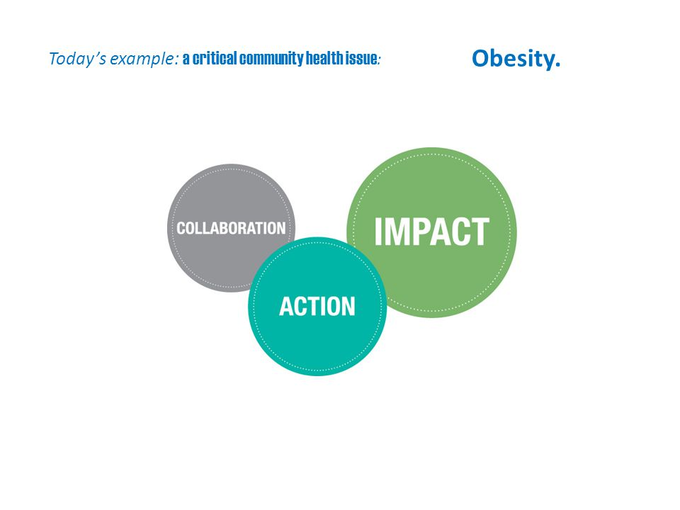 Today's example: a critical community health issue : Obesity.