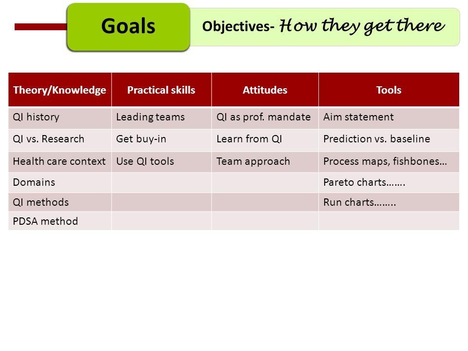 Theory/KnowledgePractical skillsAttitudesTools QI historyLeading teamsQI as prof. mandateAim statement QI vs. ResearchGet buy-inLearn from QIPredictio