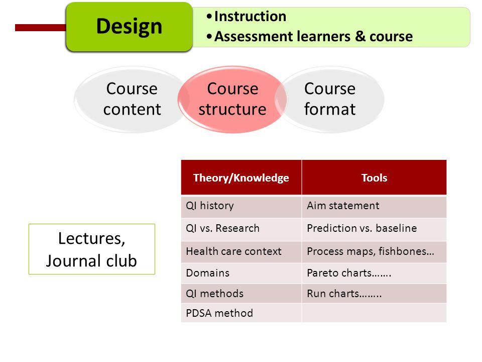Instruction Assessment learners & course Design Course content Course structure Course format Theory/KnowledgeTools QI historyAim statement QI vs. Res