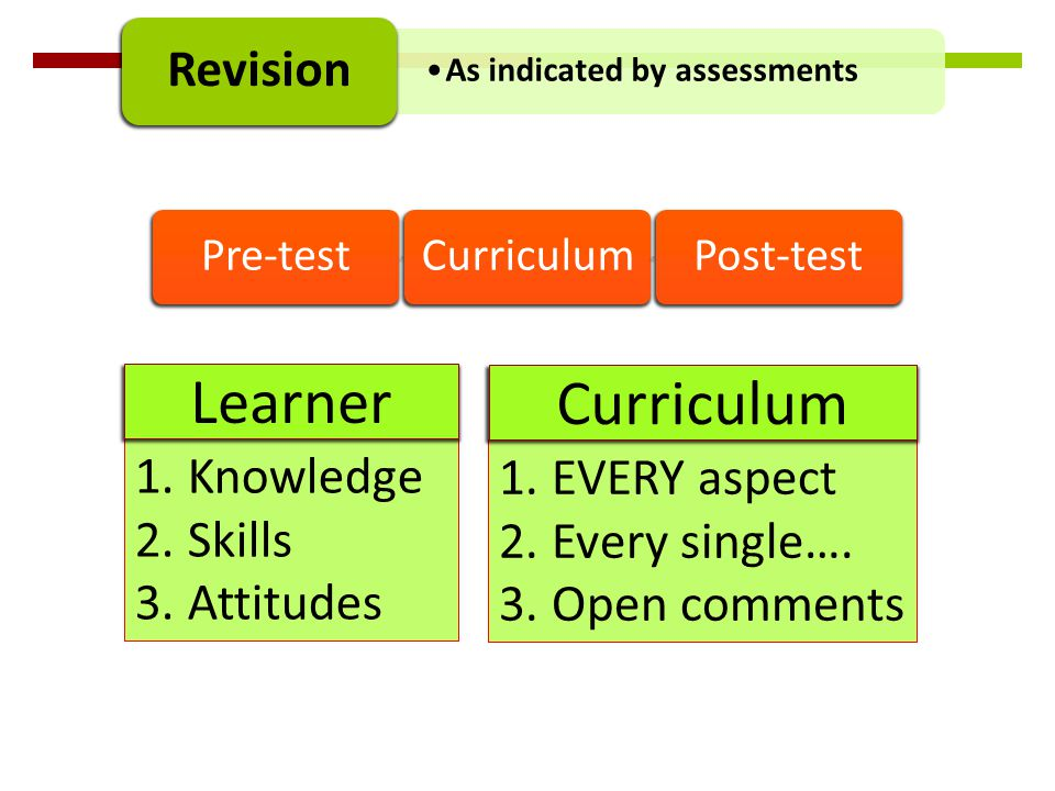 As indicated by assessments Revision Pre-testCurriculumPost-test 1.