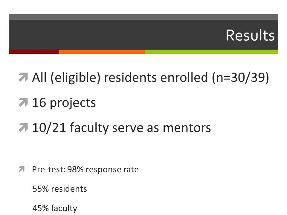 Results  All (eligible) residents enrolled (n=30/39)  16 projects  10/21 faculty serve as mentors  Pre-test: 98% response rate 55% residents 45% faculty