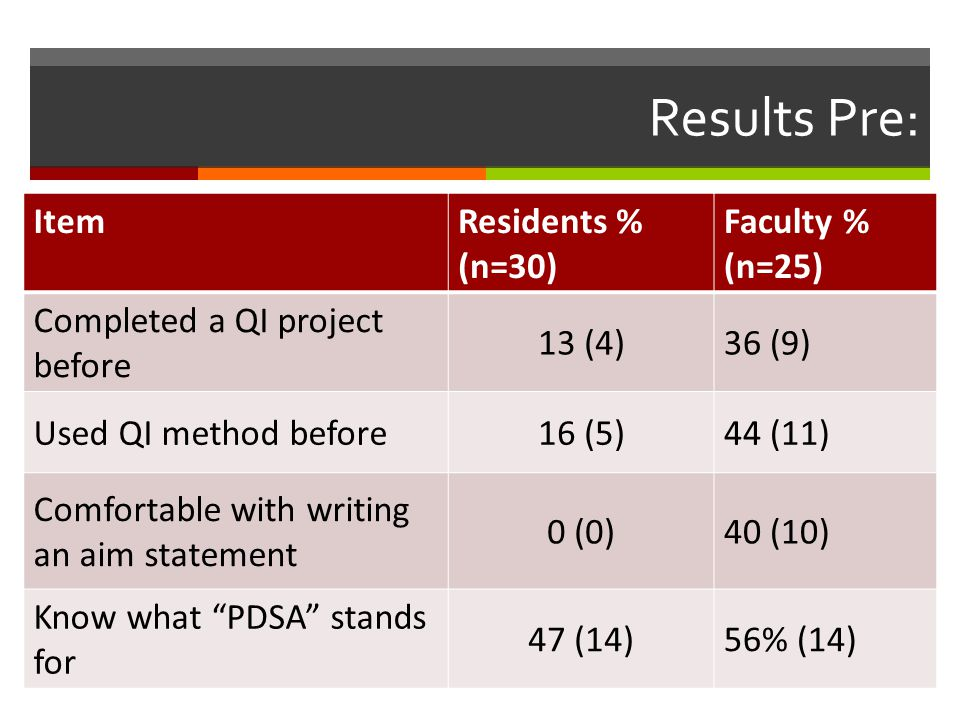 Results Pre: ItemResidents % (n=30) Faculty % (n=25) Completed a QI project before 13 (4)36 (9) Used QI method before16 (5)44 (11) Comfortable with writing an aim statement 0 (0)40 (10) Know what PDSA stands for 47 (14)56% (14)