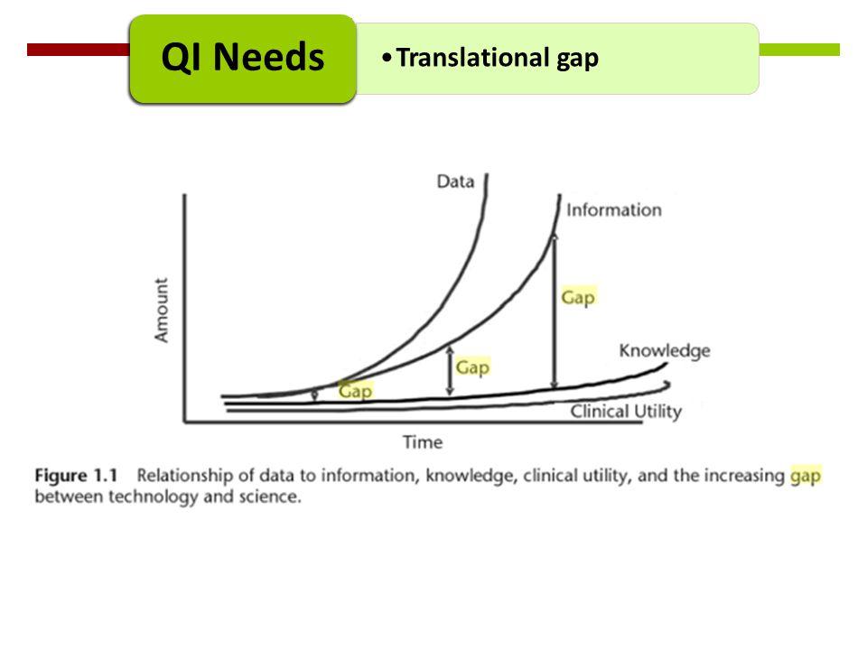 Translational gap QI Needs