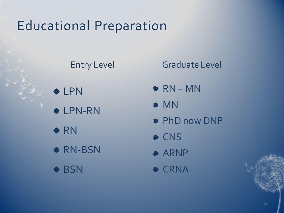 Educational PreparationEducational Preparation Entry Level  LPN  LPN-RN  RN  RN-BSN  BSN Graduate Level  RN – MN  MN  PhD now DNP  CNS  ARNP  CRNA 29