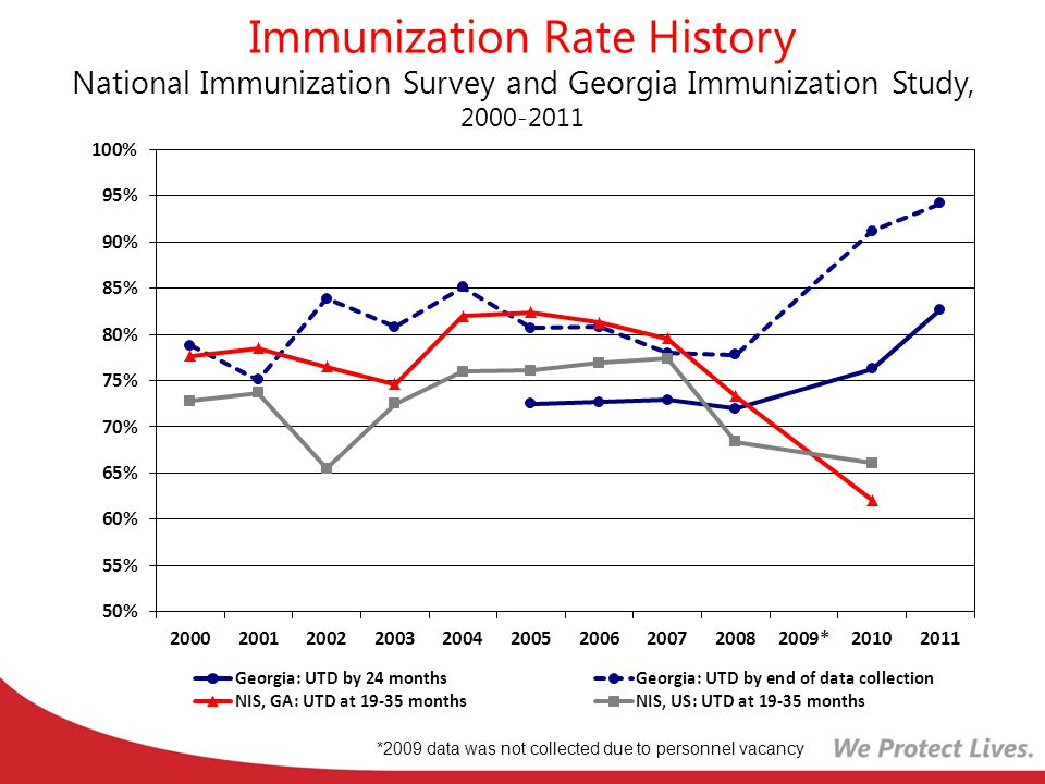 Immunization Rate History National Immunization Survey and Georgia Immunization Study, 2000-2011 *2009 data was not collected due to personnel vacancy